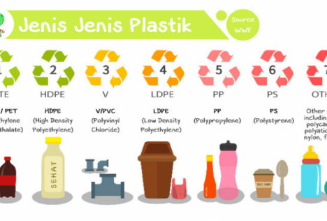 7 Jenis Plastik dan Bahaya nya bagi kesehatan kita